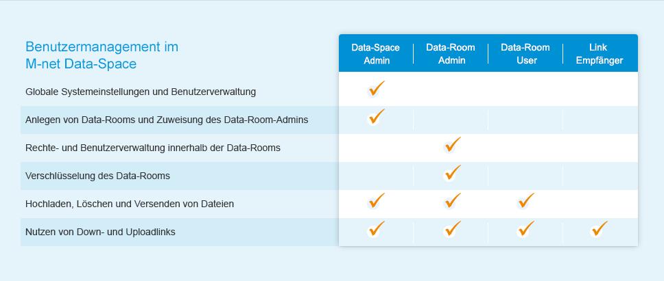 Bilden Sie mithilfe des integrierten Benutzer- und Rechtemanagements Ihre Firmenstruktur in Data-Rooms ab
