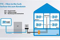 Schaubild zum FTTC-Ausbau (Fiber to the Curb) (jpeg, 300 dpi, 300KB)