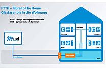 Schaubild zum FTTH-Ausbau (Fiber to the Home) (jpeg, 300 dpi, 300KB)