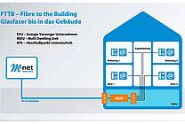Schaubild zum FTTB-Ausbau (Fiber to the Building) (jpeg, 300 dpi, 800 KB)