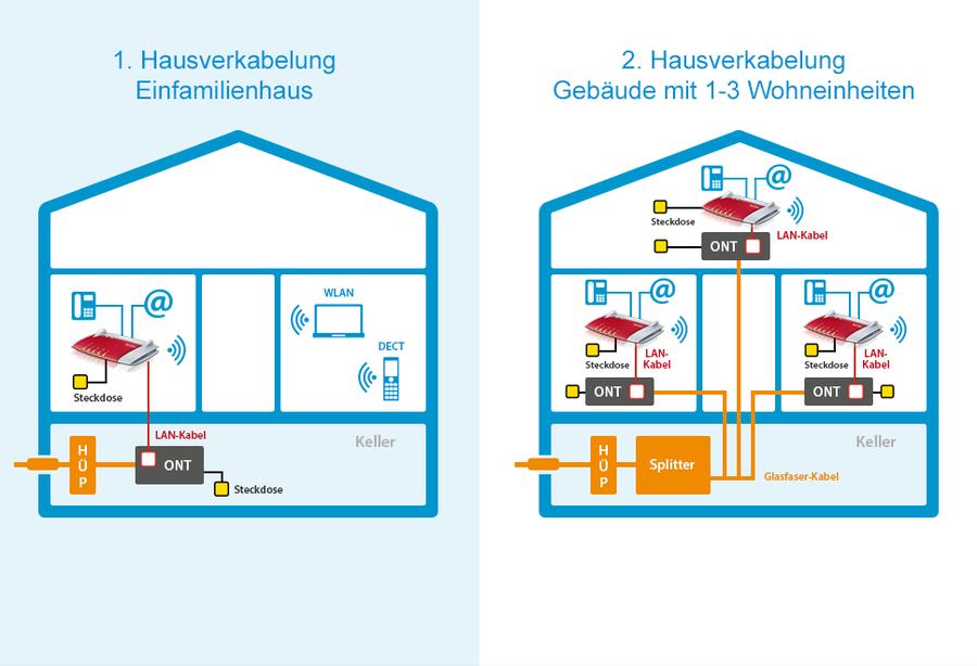 Internet Hausverkabelung Erklart M Net