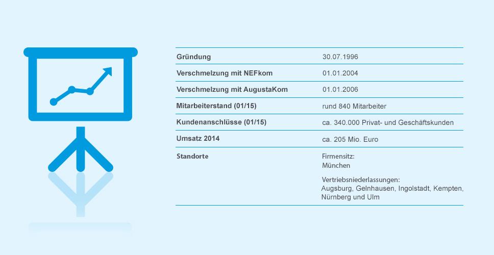 M-net Unternehmenszahlen