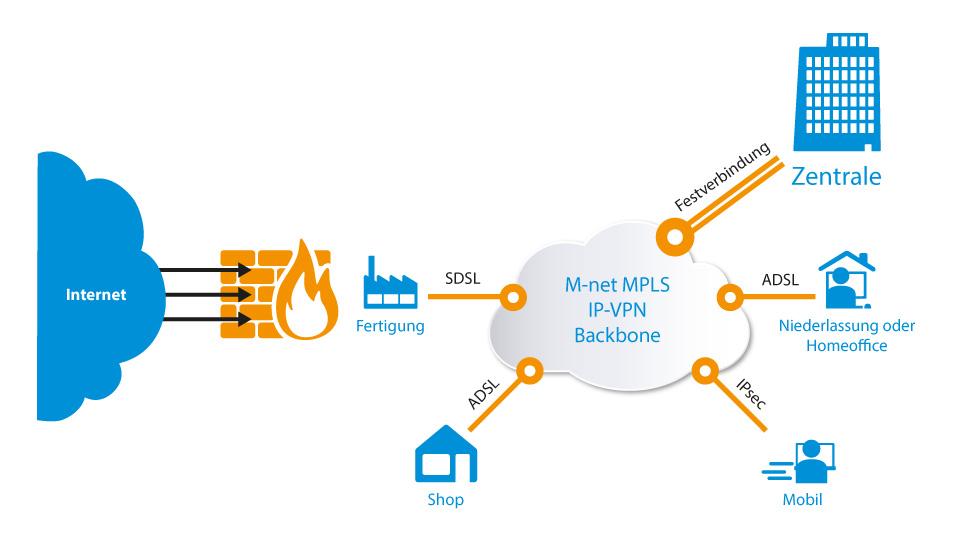 IP-VPN Anschlüsse für Ihr Firmennetzwerk