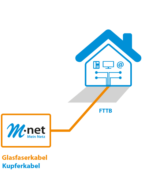 M-net Glasfaserleitung