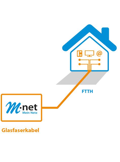M-net Premium Glasfaserleitung